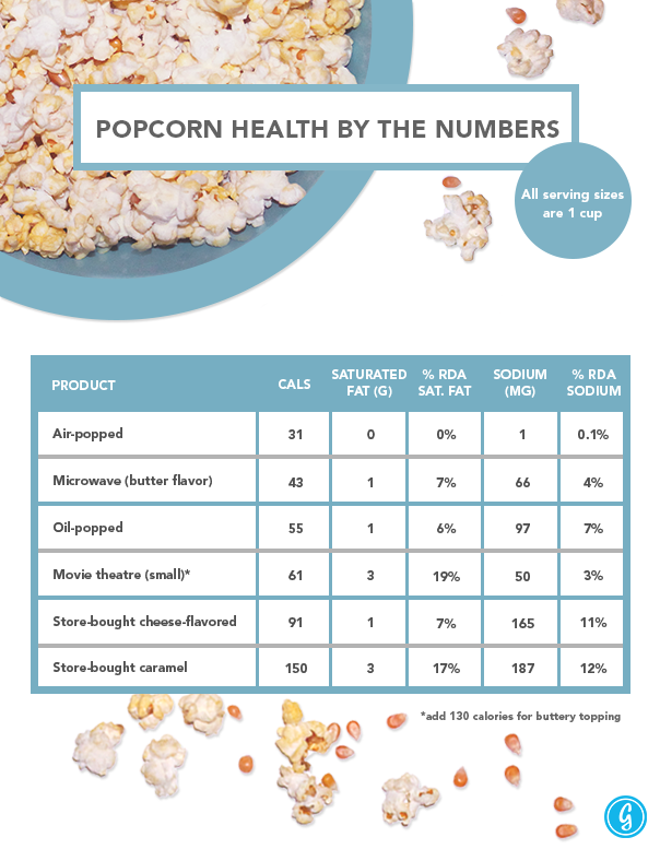 Popcorn Health by the Numbers
