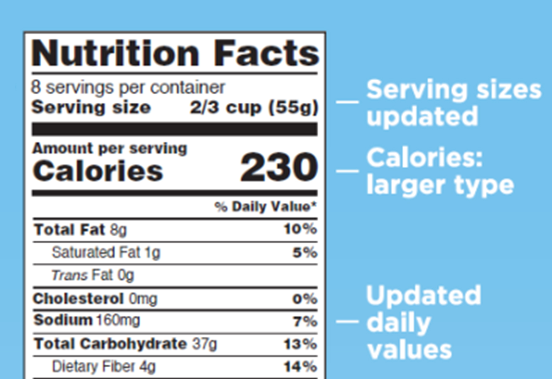 History of nutrition facts labels changes Menutail.com
