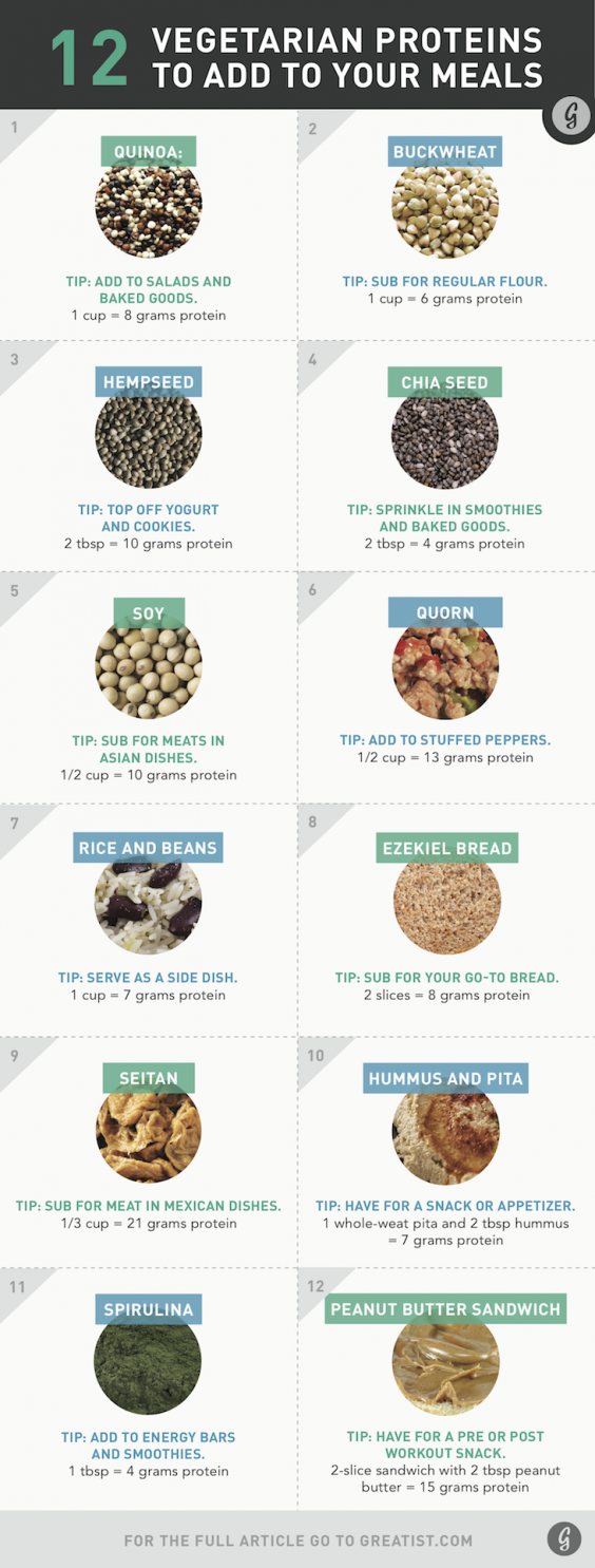 Vegetarian Sources of Protein | Diagrams For Easier Healthy Eating