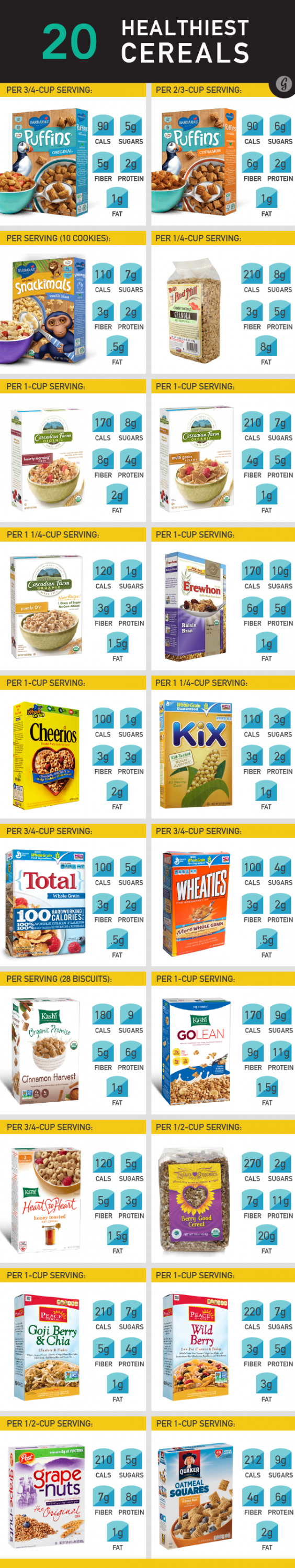 The 20 Healthiest Cereals