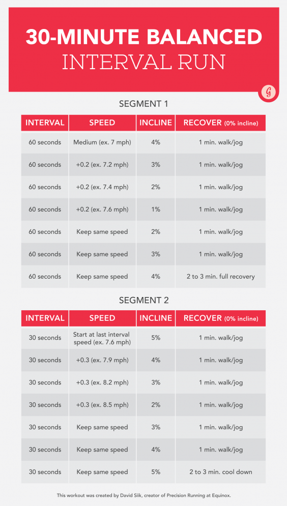 30 Minute Interval Run Graphic