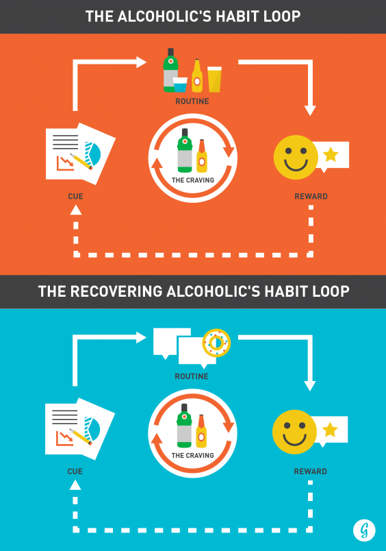 Alcoholic Habit Loop