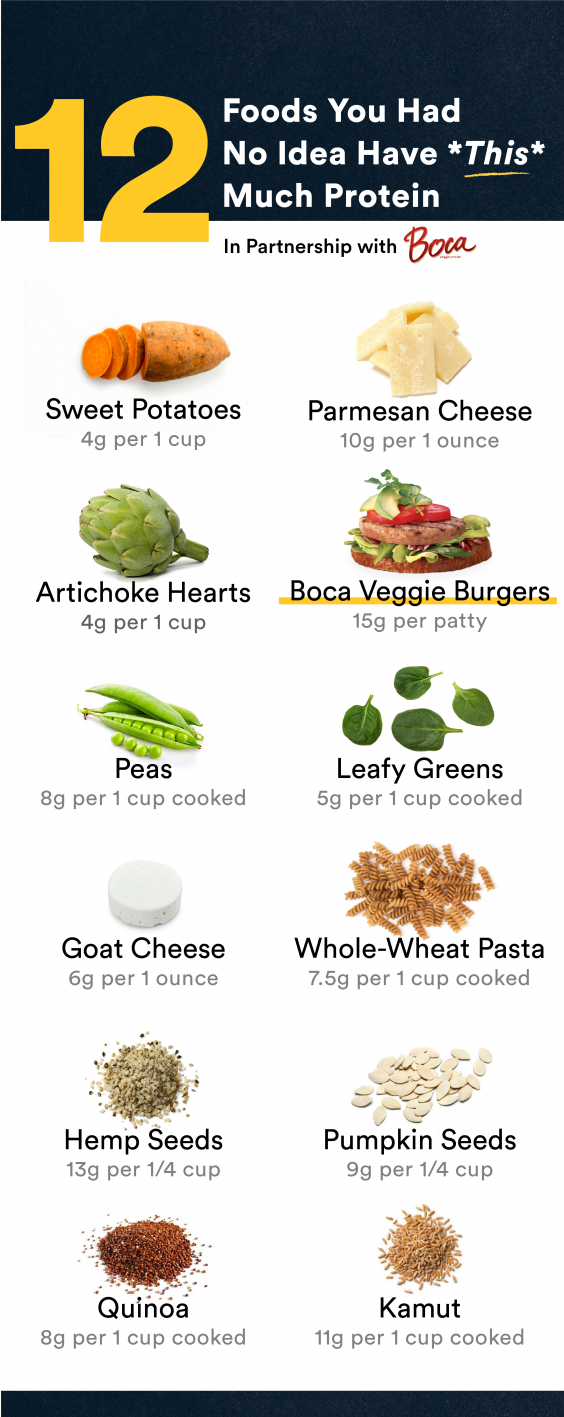 List Of Foods With  Grams Of Protein