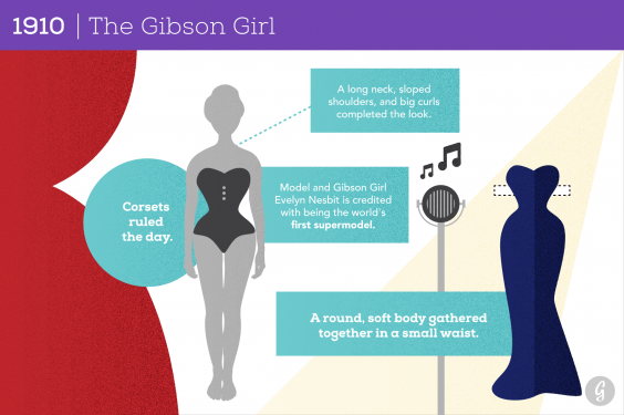 See How Much The Perfect Female Body Has Changed In Years - How much is the human body worth infographic