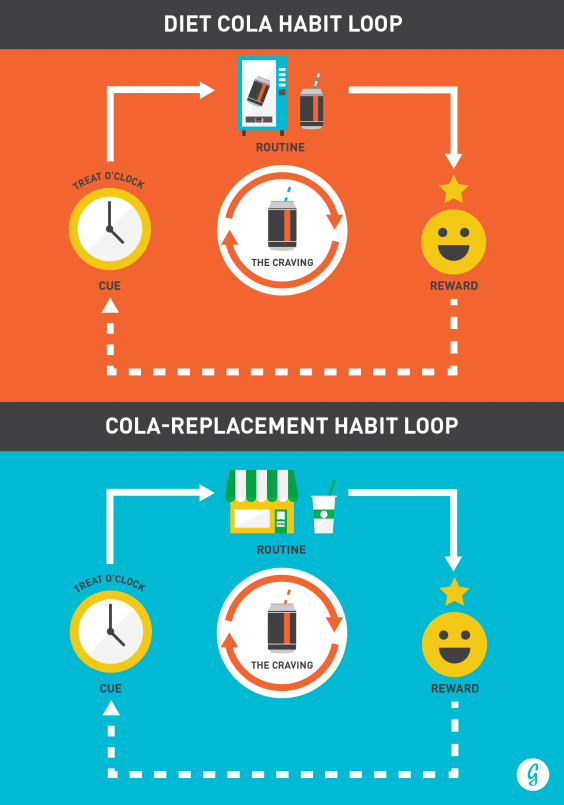 Diet Soda Habit Loop