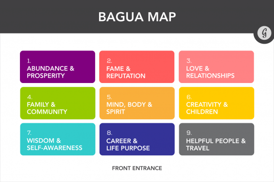 How to Feng Shui Your Desk: Bagua Map