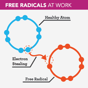 Free Radicals In Food Chemistry Nutrition And Health