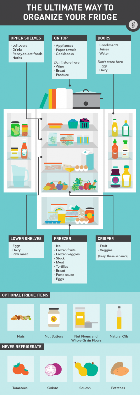 How to organize your fridge to keep food fresher longer and cut your energy bill greatist - How to use the fridge in an ingenious manner ...