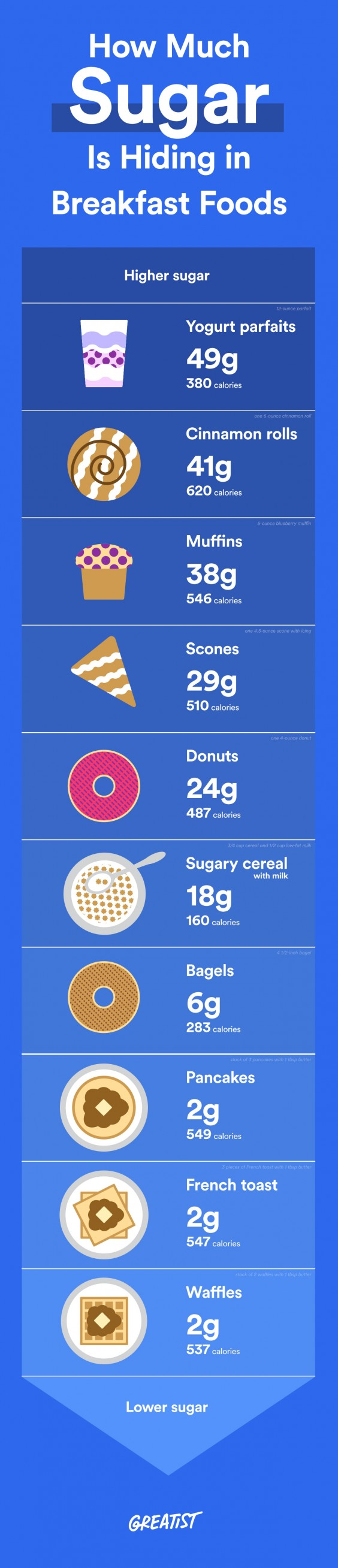 Which Sweet Breakfast Foods Contain The Most Sugar?