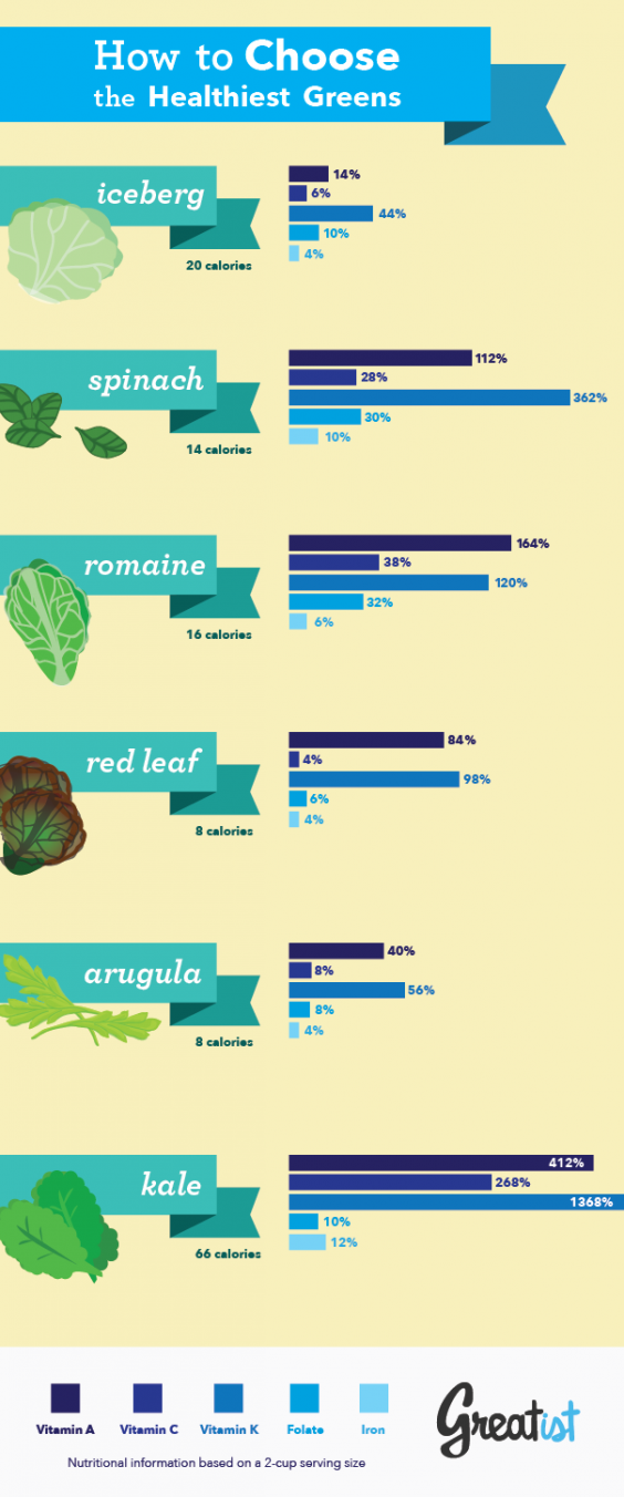 How to Choose the Healthiest Greens