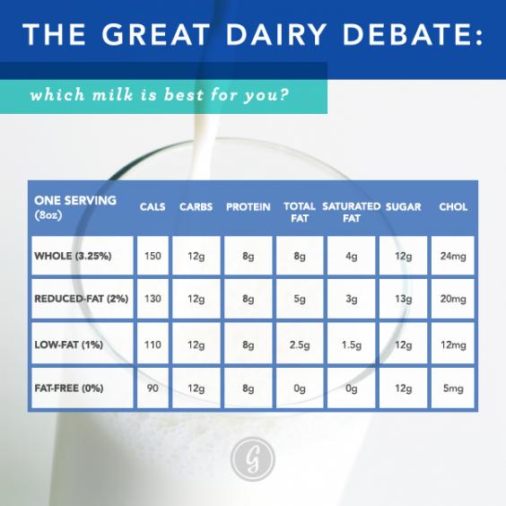 Cow's Milk Comparison