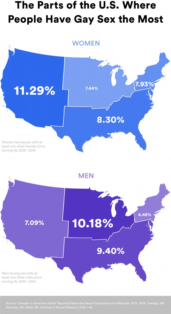 Same Sex Experiences in Different Regions of the U.S.