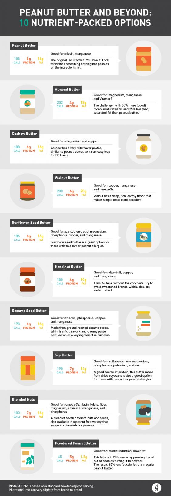 Nut Butter Chart