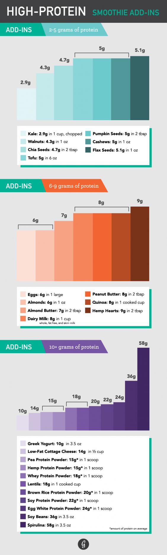 Protein Add-ins