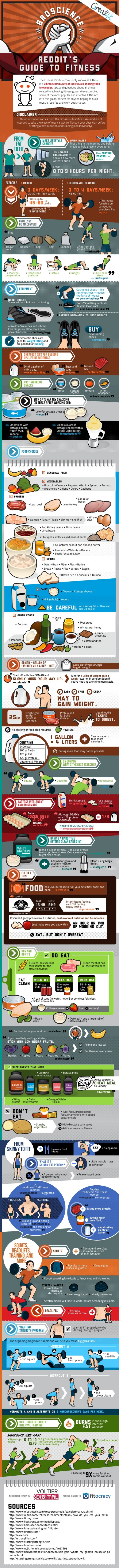 Reddit S Guide To Fitness Infographic