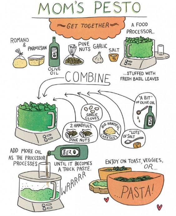Relish Pesto Recipe