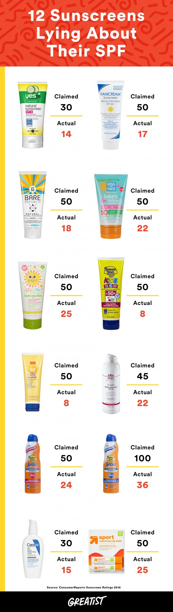 Sunscreens Lying About SPF
