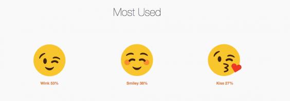 popular emojis match.com