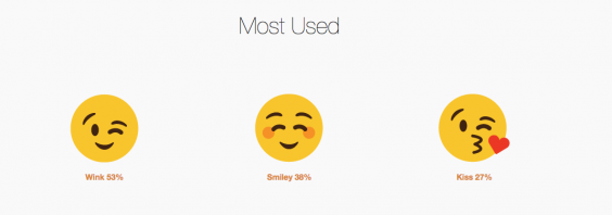 match com dating survey emoji sex