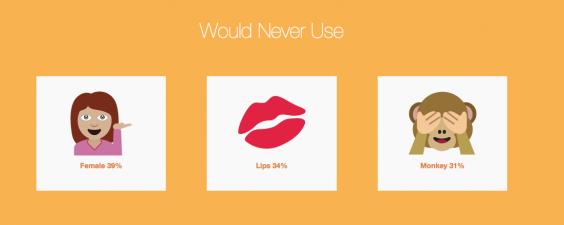 least used emojis match.com
