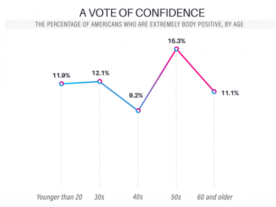 Lifetime Daily chart of body confidence by age demographic