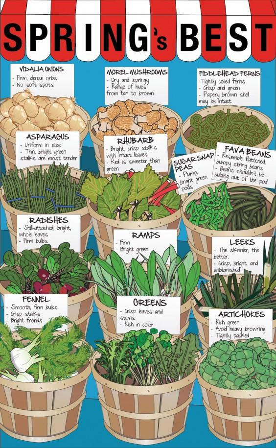 Spring Produce