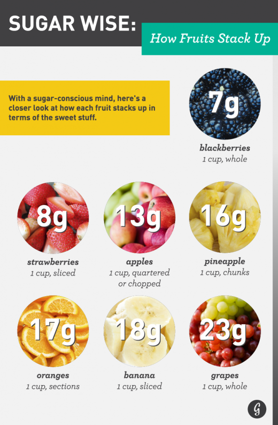 How Much Sugar Is in Fruit?