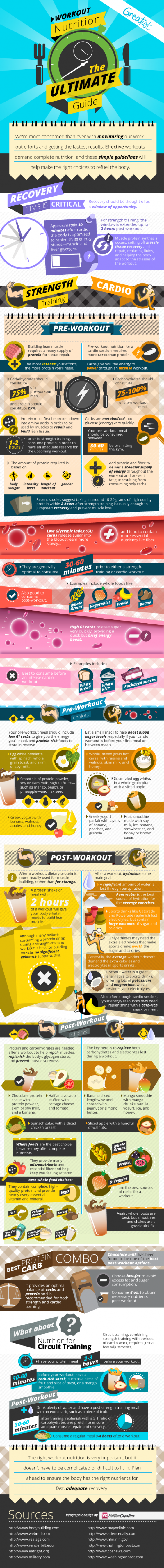 The Complete Guide To Workout Nutriton Infographic