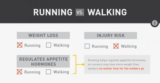 Running Vs. Walking