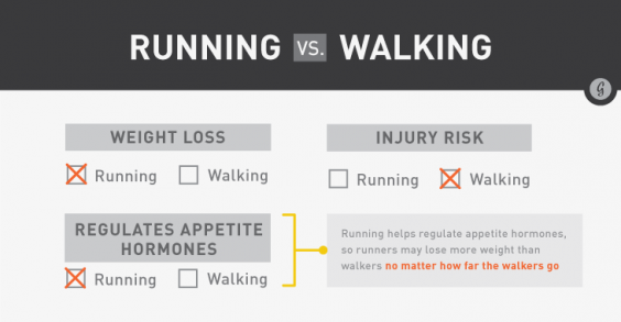 Running Vs. Walking