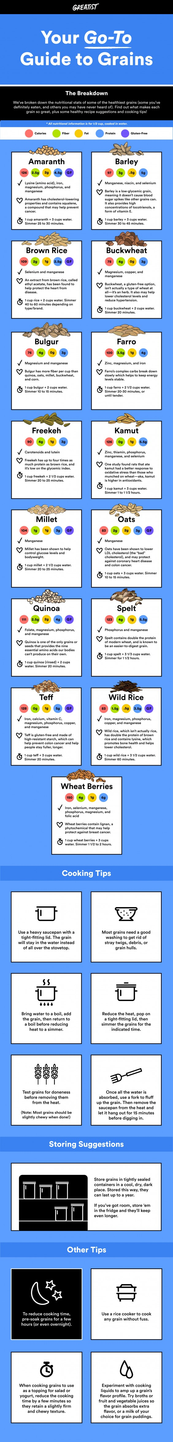 Go-To Guide To Grains