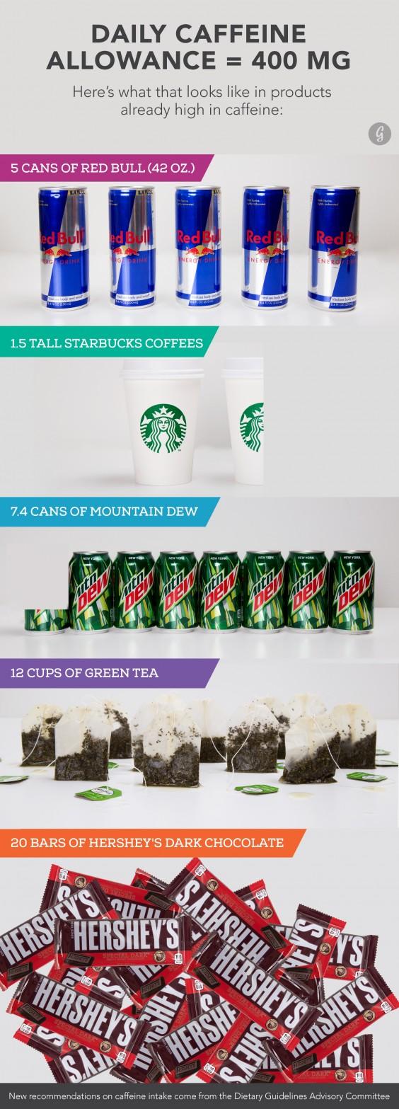 how much caffeine in one day