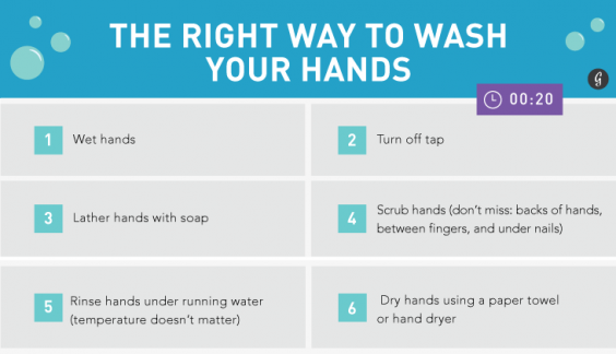 washing the right way to wash your in a
