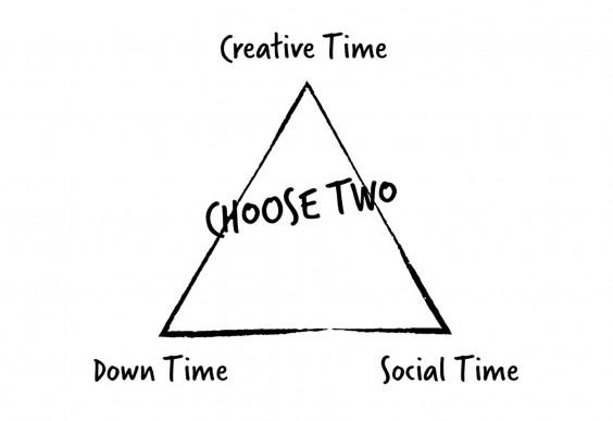 Creative Time Triangle