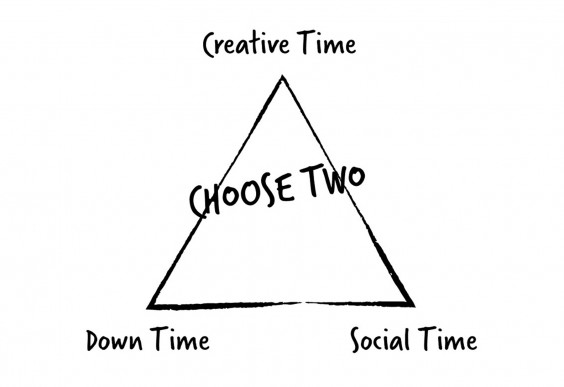 Creative Time Triangle