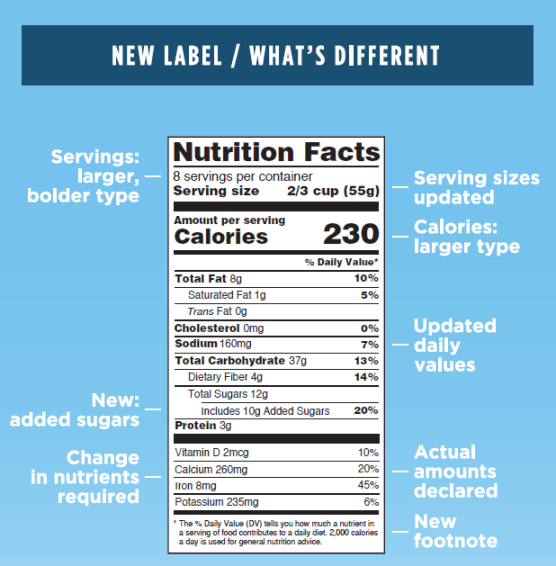 FDA New Nutrition Facts Label