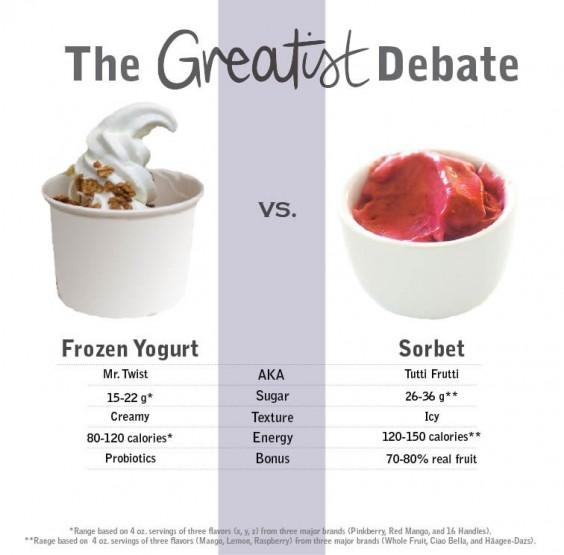 FroYo vs. Sorbet