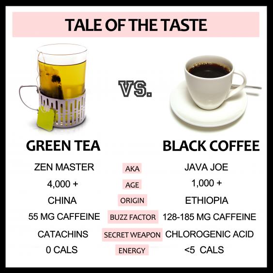 Green Tea Vs. Coffee