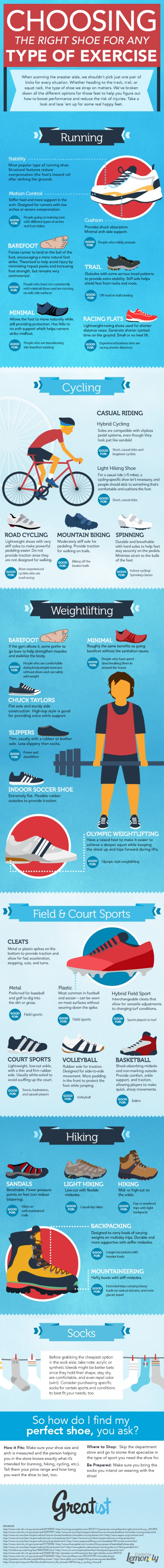athletic shoe infographic