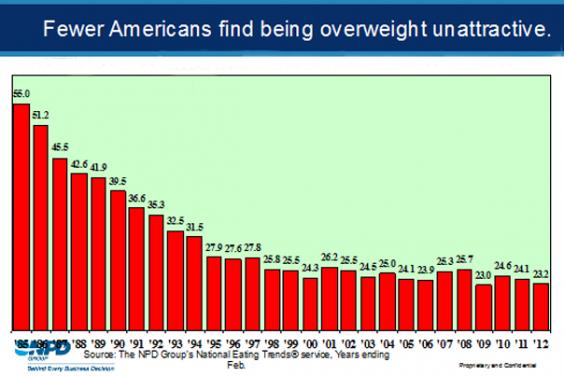 NPD Diet Graph