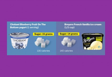Chobani Has as Much Sugar as Ice Cream