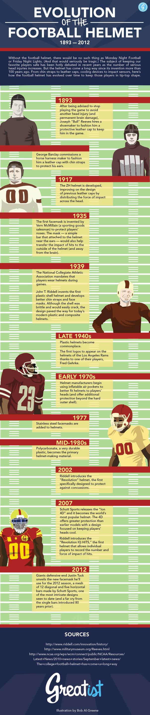 Football Helmet Evolution Infographic