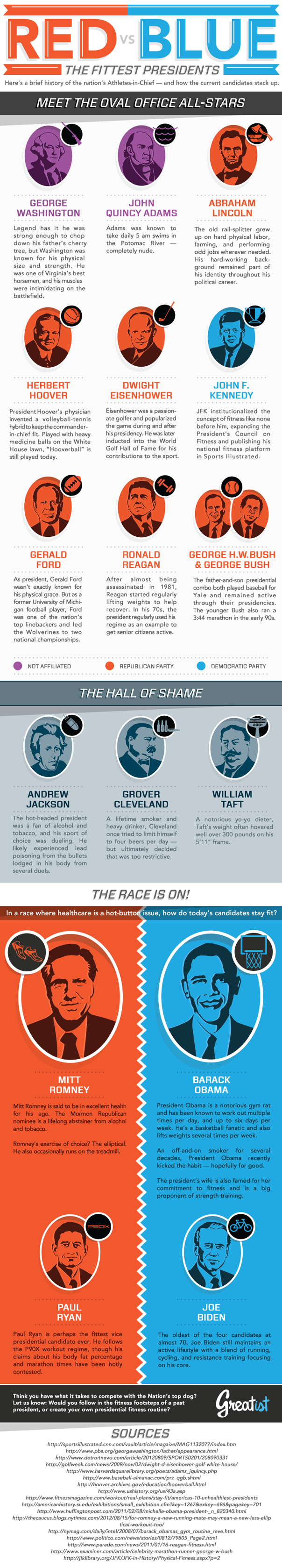 Red vs. Blue: Who Was the Fittest President?