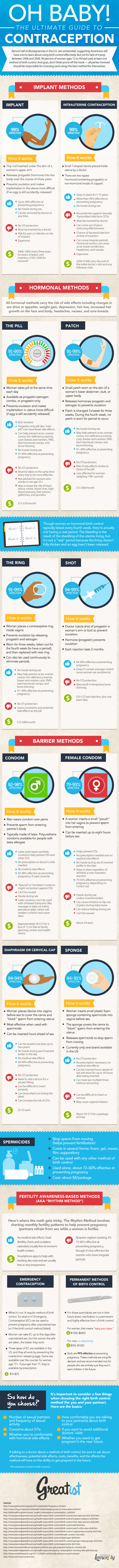 Guide to contraception